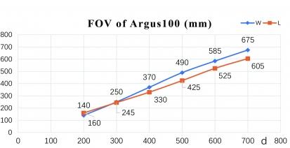 100 FOV1