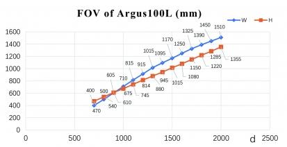 100L FOV1