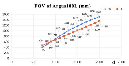 100L FOV2