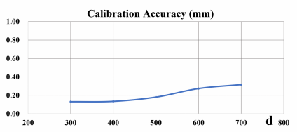 Callibration Accuracy D130s+D102