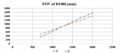 FOV of D100L