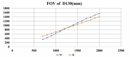 FOV of D130