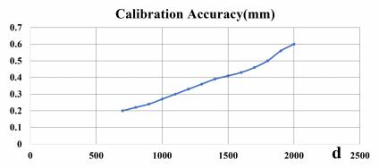 Callibration Accuracy D130+D100L